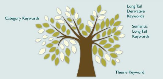slowa kluczowe drzewko