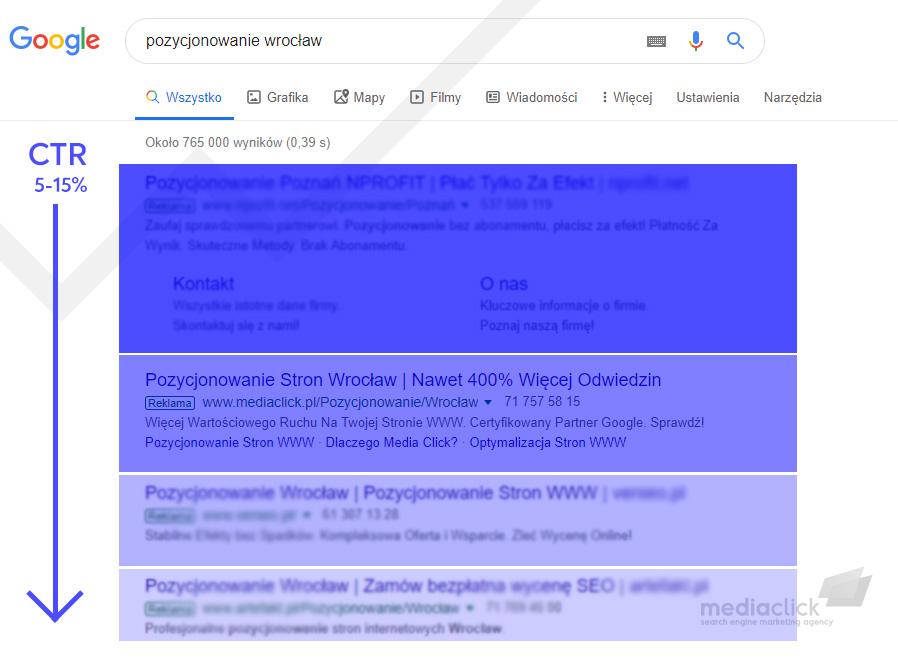 Rozkład CTR linków sponsorowanych Google Ads