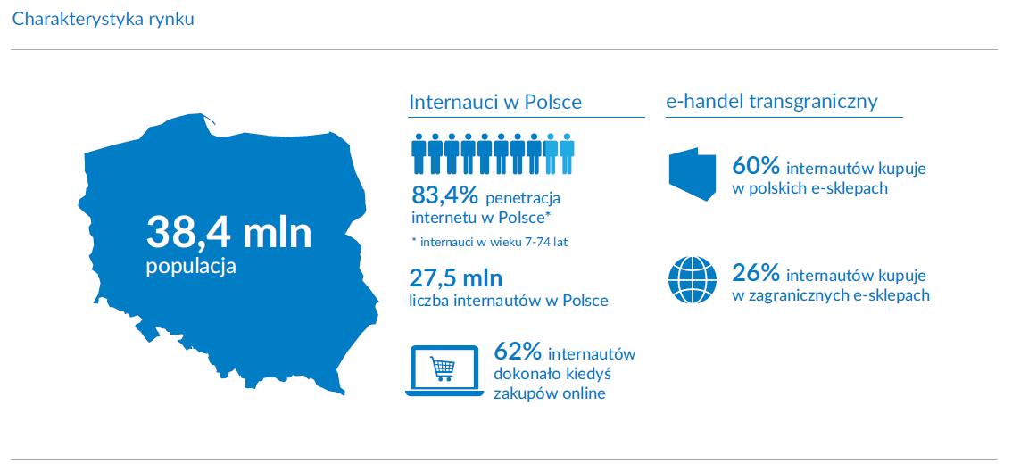 Charakterystyka rynku ecommerce w Polsce, źródło: GEMIUS