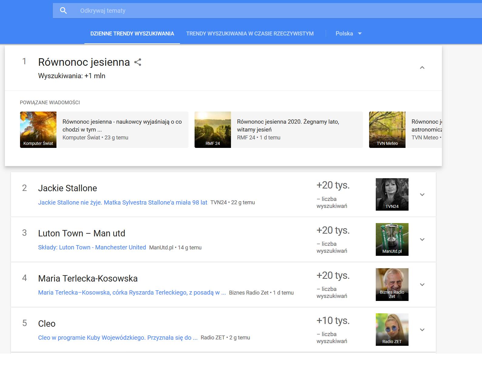 Google Trends - Dzienne trendy wyszukiwania
